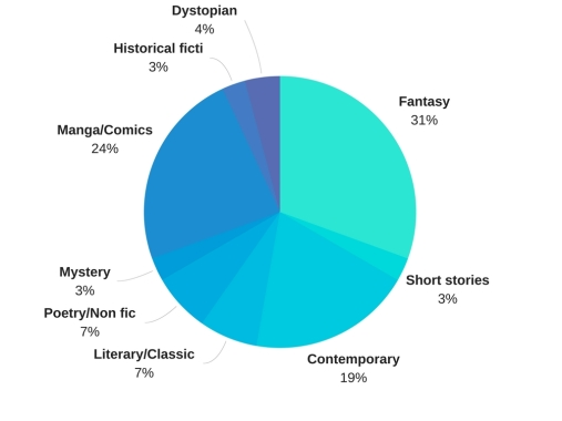 Book breakdown pie chart FINAL